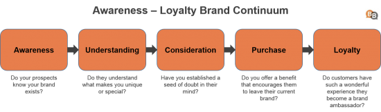 Awareness – Loyalty Brand Continuum